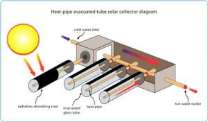 solare termico, collettore a vuoto