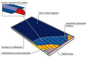 Solare termico, collettore piano